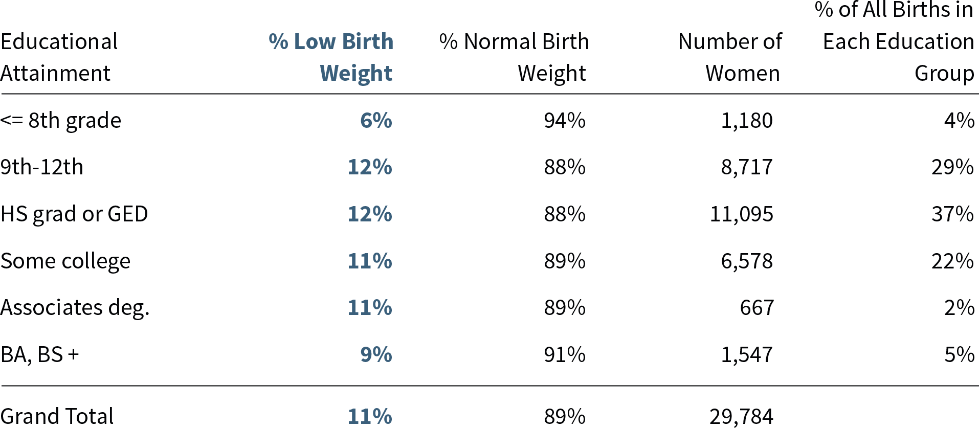 Data driven detroit moms place and low birth weight part 1 lbwpost1table2 aiddatafo Choice Image