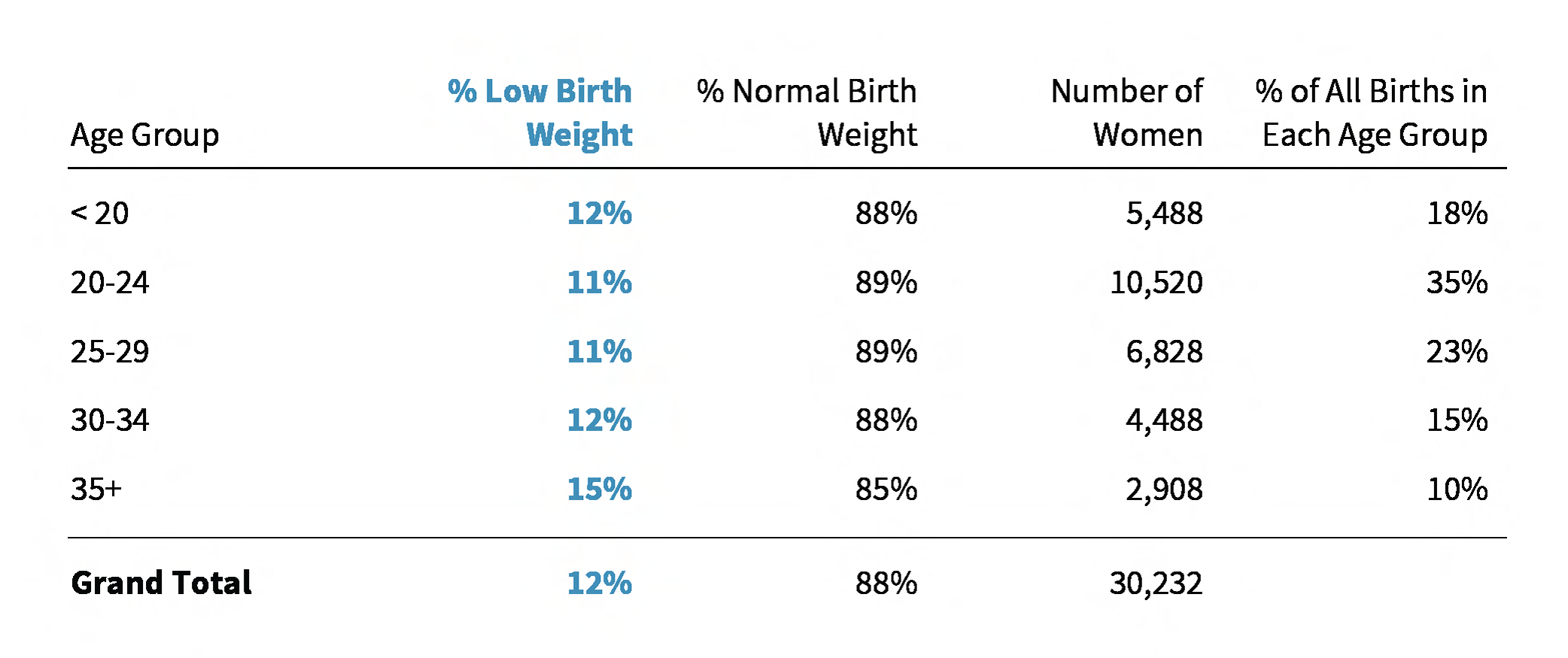 Data driven detroit moms place and low birth weight part 1 table 1 percentage of low birth weight singleton births by mothers age detroit 2010 2012 aiddatafo Choice Image