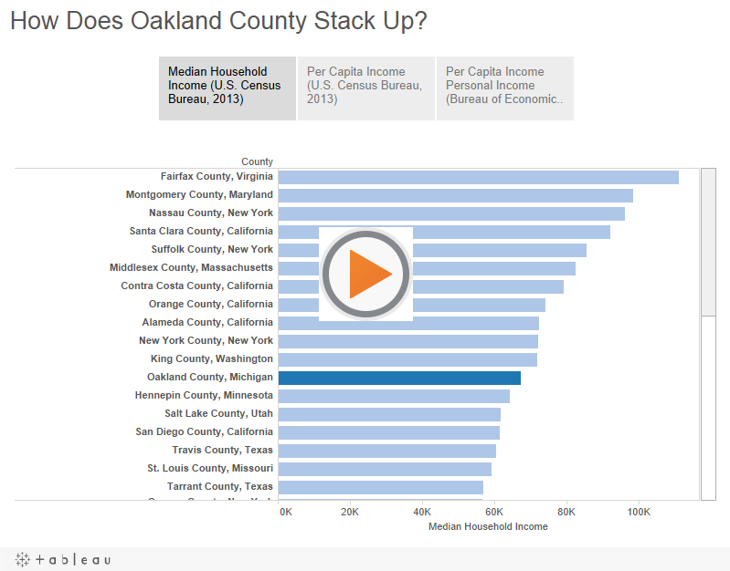 Oakland County – By The Numbers