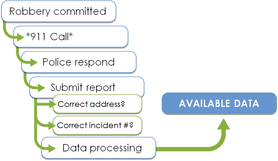 Process of Reporting Crime