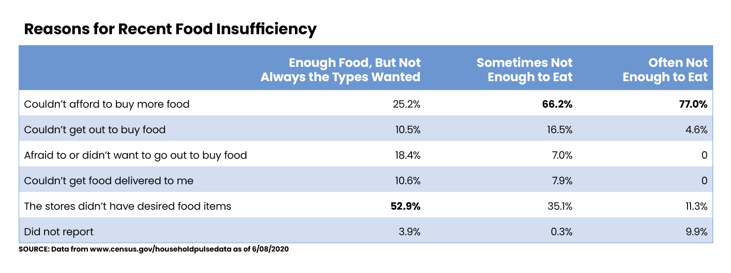 Reasons for Food Insufficiency